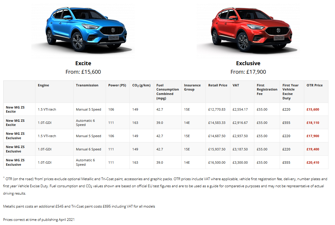 MG ZS SPECIFICATIONS AND PRICES