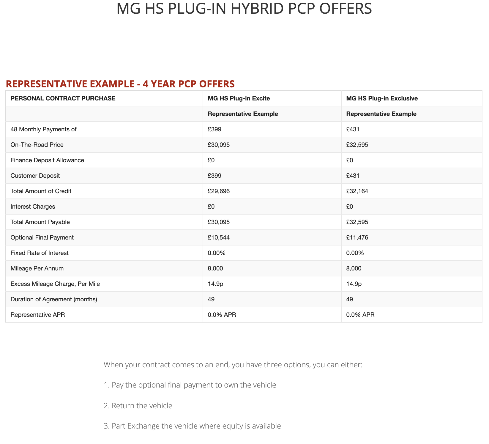 HS PLUG-IN Q2 2021 FINANCE PCP OFFER TABLE